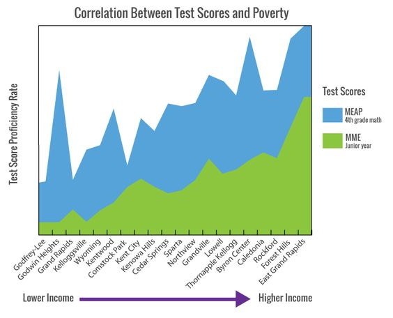 Graph showing the correlation between test scores and poverty in Michigan Schools